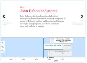 Atomic theory Timeline (Softschools.com)
