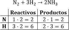 Ajuste de ecuaciones químicas (estequiometría)