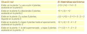 Números Enteros -  2ºEso (CATEDU)