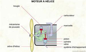 Moteur à hélice (Dictionnaire Visuel)