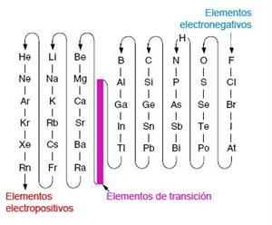 Formulación y nomenclatura - 1º Bach