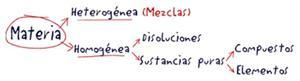 Sustancias Puras (Educarchile)