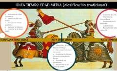 Edad Media, una visión temporal y espacial