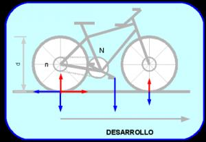 La física de la bicicleta (Educared)