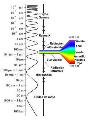 Las ondas, lección para imprimir. Física para 4º de Secundaria