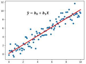 Calculadora de Regresión Lineal Simple - Recta de Regresión