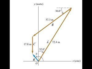 Suma de tres vectores método gráfico