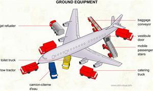 Ground equipment  (Visual Dictionary)