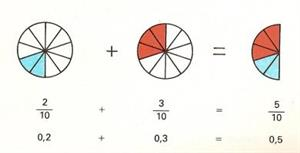 Ejercicios de matemáticas: Los decimales
