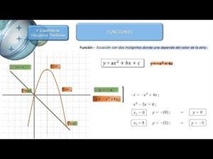 Dibujar función cuadrática cuando c=0  y calcular puntos de corte con una recta