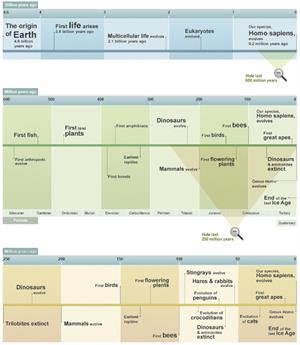 Geological Timeline. History of life on Earth (BBC Nature)