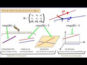 Posición relativa de rectas en el espacio. Cibermatex