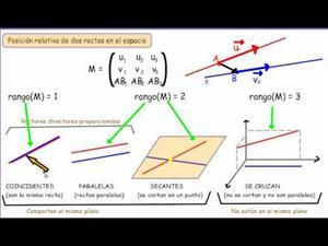 La posición relativa de dos rectas en el espacio