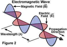 Electromagnetic Radiation (micro.magnet.fsu.edu)