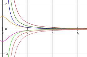Teorema del emparedado o del sándwich (con ejemplo)