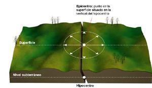 Anatomía de un terremoto