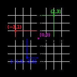 Tablas y gráficas para 1º ESO (Cide
