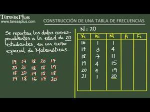 Construcción de una tabla de frecuencias. Ejemplo 1 (Tareas Plus)
