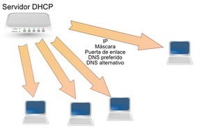 DHCP (Dynamic Host Configuration Protocol)
