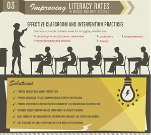 Cómo utilizar la tecnología para mejorar la alfabetización: American Literacy in the 21st Century