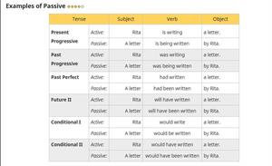 Passive Voice (English Grammar Online)