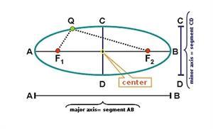 Study of the ellipse