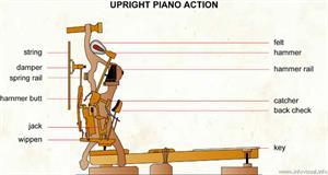 Upright piano action  (Visual Dictionary)