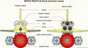 Space shuttle (front and back views)  (Visual Dictionary)
