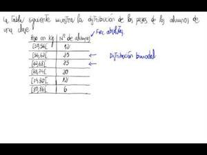 Moda de una distribución estadística discreta con intervalos