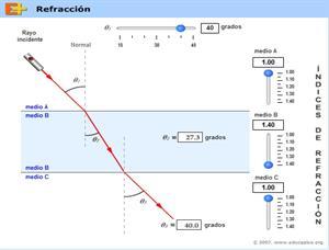 Refracción con dos cambios de medio (Educaplus)