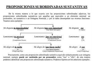 Las proposiciones subordinadas sustantivas (IES Pedro de Tolosa)