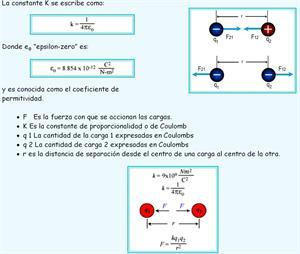 Ley de Coulomb (RENa)