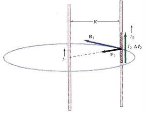 Unidad didáctica de Física: El Campo magnético