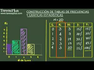 Construcción de tablas de frecuencias y gráficas estadísticas. Ejercicio de repaso (Tareas Plus)