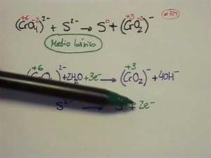 Ajuste método ión-electrón (método básico). Cibermatex