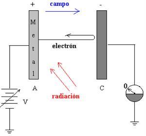 Efecto fotoeléctrico (educaplus.org)