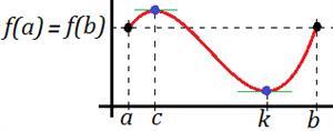 Teorema de Rolle (con ejemplo)