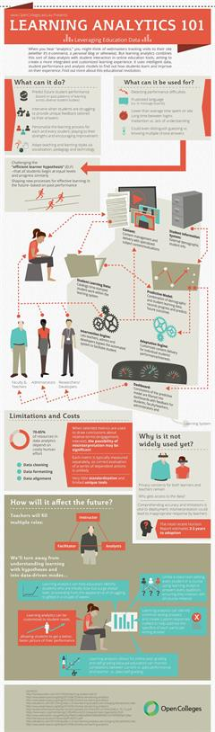 Infografía sobre Learning Analytics (Leveraging Education Data )