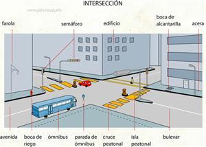 Intersección (Diccionario visual)