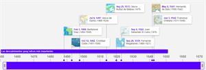 Los descubrimientos geográficos más importantes (Timetoast timeline)