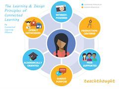 Aprendizaje Conectado: 6 principios para su diseño