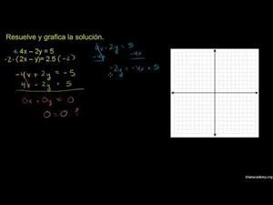 Resolviendo sistemas a través de eliminación 3 (Khan Academy Español)