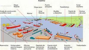 Puerto (Diccionario visual)