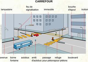 Carrefour (Dictionnaire Visuel)