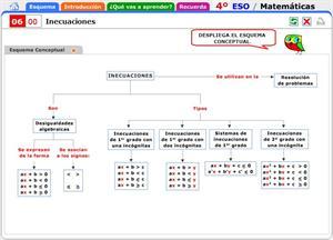 Inecuaciones. Introducción al tema y contenidos a recordar. Matemáticas para 4º de Secundaria