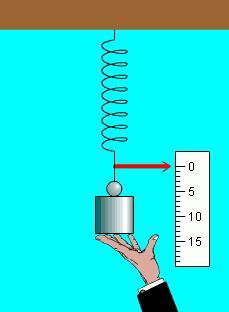 Las fuerzas. Física para 4º de Secundaria