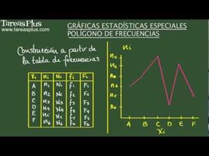 Construcción de gráficas estadísticas. Polígono de frecuencias (Tareas Plus)