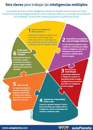 Cómo trabajar las inteligencias múltiples en el aula (Aula Planeta)