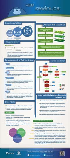 Qué es la Web Semántica (Infografía)