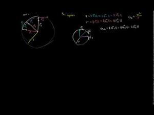 Comprendiendo visualmente la fórmula de aceleración centrípeta (Khan Academy Español)